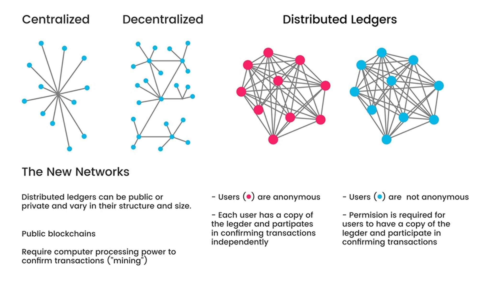 Blockchain Technology Will Disturb SEO